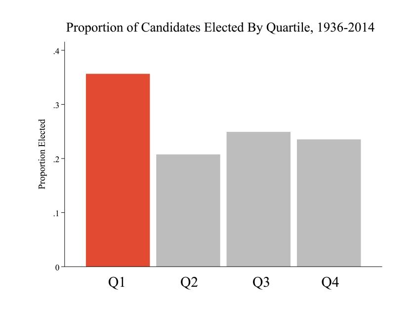 quartile1